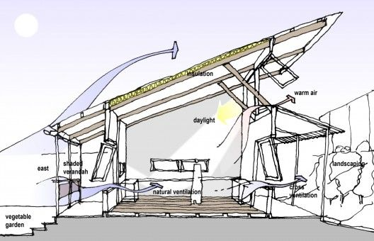 wind and ventilation - Google Search