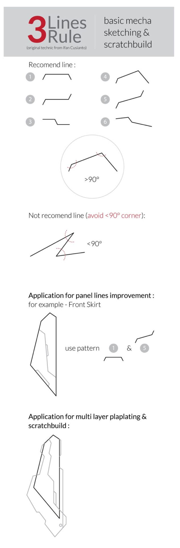 The three line rule… From Zams Gundam = http://zamsgundam.com/tutorial-3-line-rules/