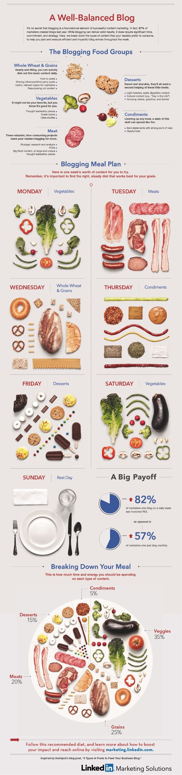 The Blogging Food Groups: A Well-Balanced Diet of Content [INFOGRAPHIC] by LinkedIn Marketing Solutions via slideshare