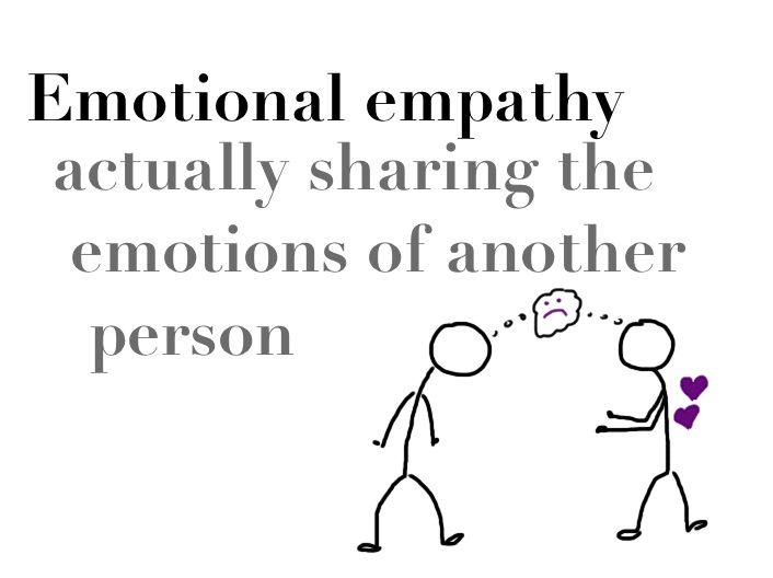 Types of empathy from Daniel Goleman and Paul Ekman