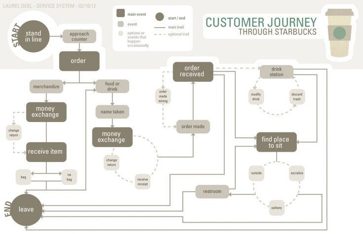 Starbucks User Journey. If you like UX, design, or design thinking, check out theuxblog.com