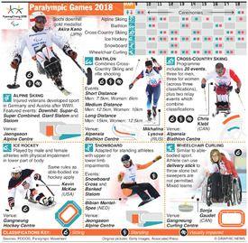 PYEONGCHANG 2018: Paralympic Games infographic