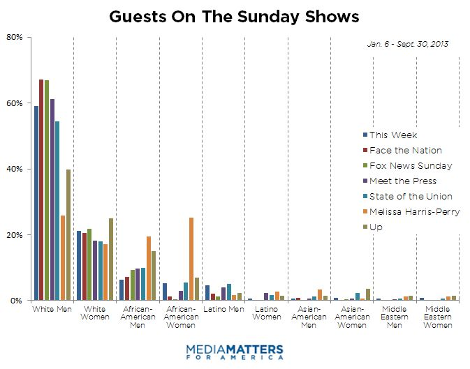 REPORT: Once Again, Sunday Morning Talk Shows Are White, Male, And Conservative | Research | Media Matters for America