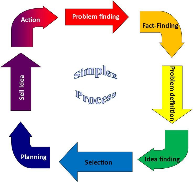 problem solving and critical thinking activities