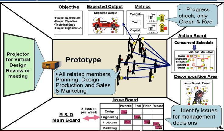 selection of lean manufacturing tools for Lean six sigma is one means for creating a deployment that is to  a roadmap  for tool selection and execution details for many types of.