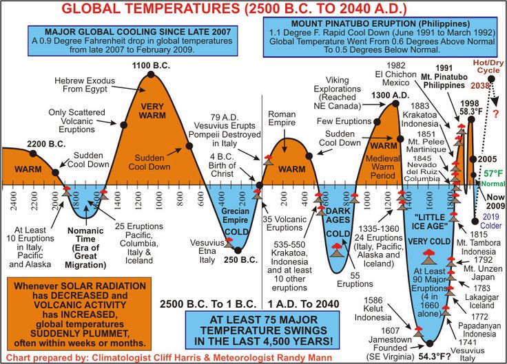 Global Temperatures (2500 BC to 2040 AD) Timeline   Timelines ...