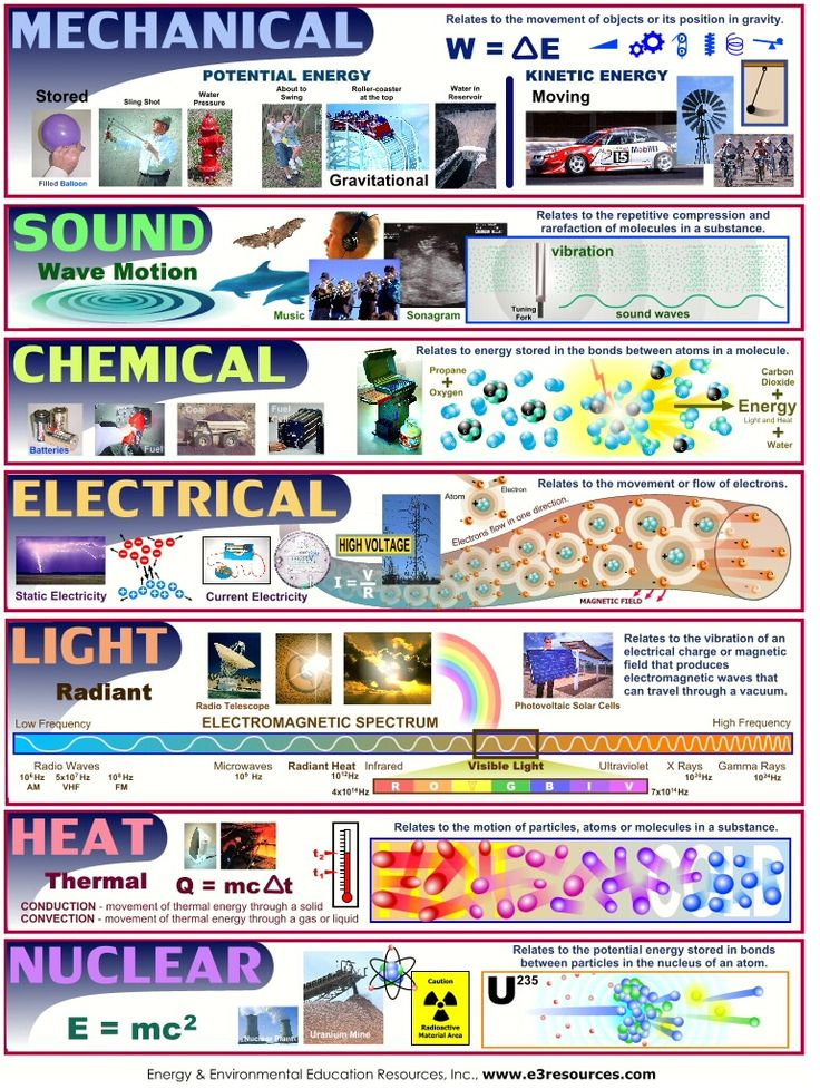 http://harmonscience6.wikispaces.com/file/view/Forms_of_Energy.jpg/276538606/Forms_of_Energy.jpg