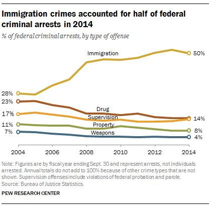 Half of federal arrests are immigration-related | Pew Research Center    Federal law enforcement agencies are making more arrests for immigration-related offenses than they were a decade ago.