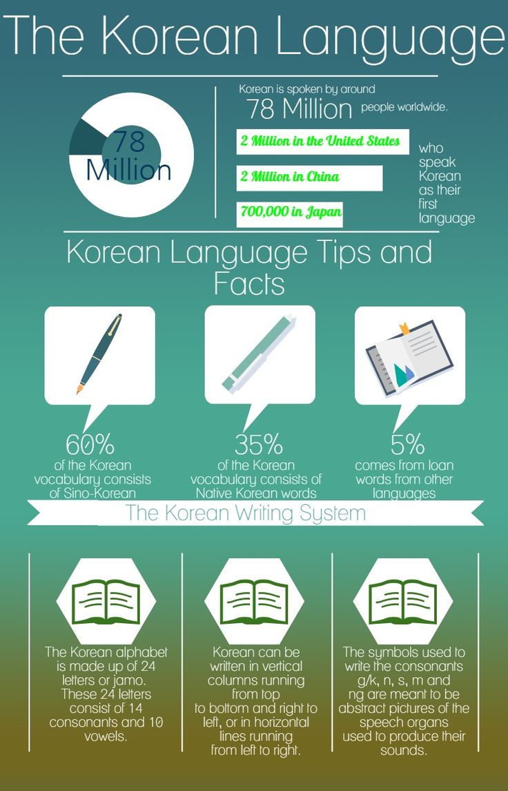 Many people don't have the time or the luxury of learning another language, and that's okay too. That's what Korean translation services are for.