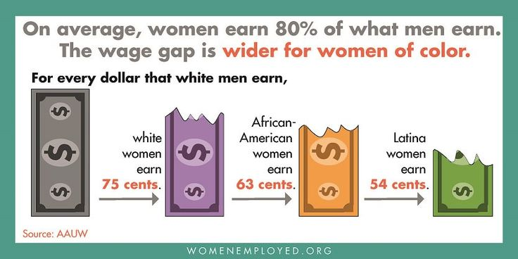 The gender pay gap is even worse for women of color. Everyone deserves equal pay for equal work. It's only fair.