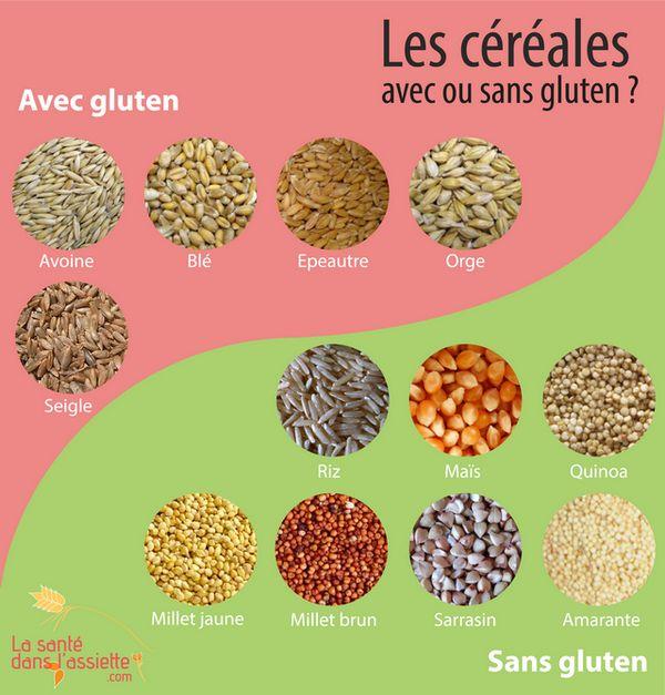 Les céréales avec et sans gluten
