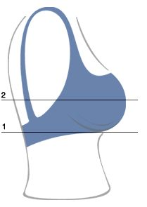 the Jocole blog: correct bra sizing.  This is incorrect. You don't add 5 inches! If you do your bra will be too big around. Other than that, it is a fairly good formula.
