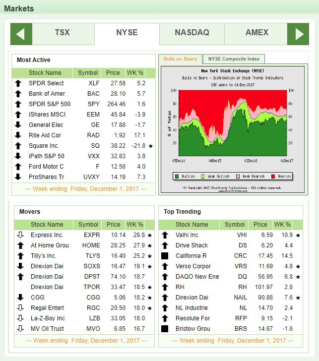 Stock Trends - NYSE Weekly Summary December 1, 2017 #stockmarket #stocks #investing #trading #nyse #nasdaq #tsx  www.stocktrends.com