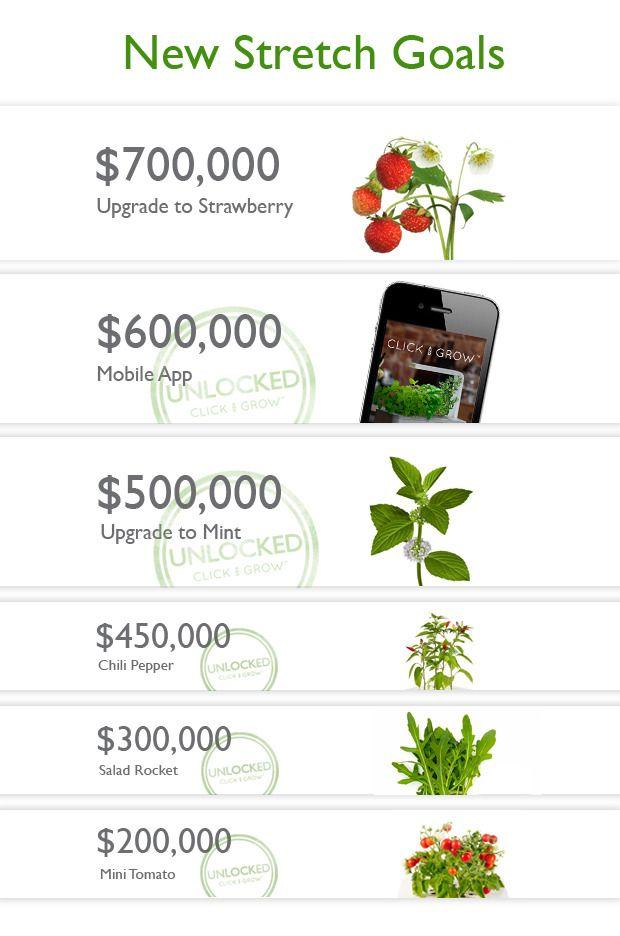 Smart Herb Garden by Click & Grow by Click & Grow — Kickstarter