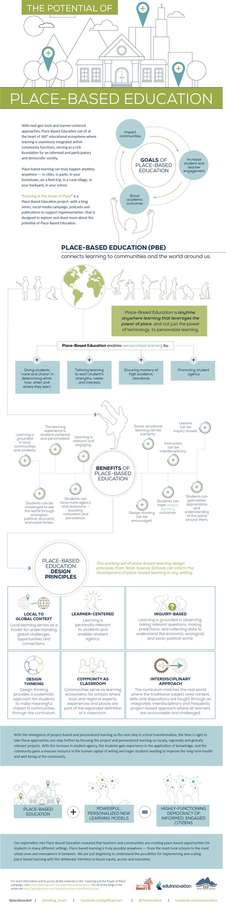 The Potential of Place-Based Education Infographic - http://elearninginfographics.com/place-based-education-potential-infographic/
