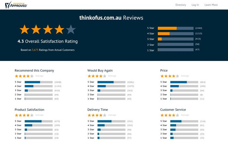 Read 3,730 thinkofus.com.au reviews online. Think of Us is one of the well reputed online store for mobile phone, tablets and Accessories in Australia.To know more visit:- http://www.shopperapproved.com/reviews/thinkofus.com.au/