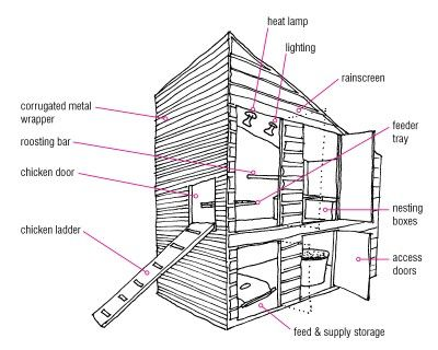Image Result For Garden Planters Designs