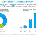 New Ecommerce Research from Digital River Shows 34 Percent of Subscribers Are Needlessly Lost to Churn
