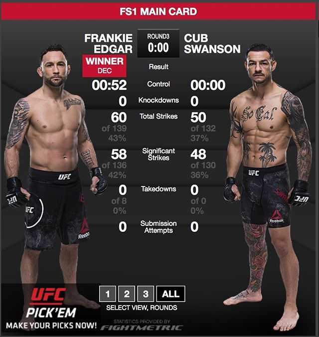 Icymi Frankieedgar Frankieedgar Def Cubswanson By Unanimous Decision 30 27 X3 Last Night At Ufcatlanticcity Edgar Ufc Fight Night Ufc Mma Fighters