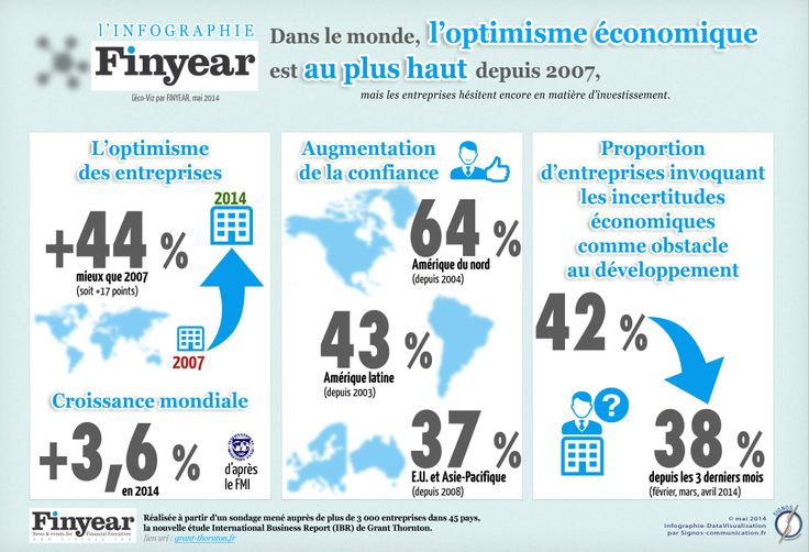 INFOGRAPHIE.  pour FINYEAR  (http://www.finyear.com/) mai 2014