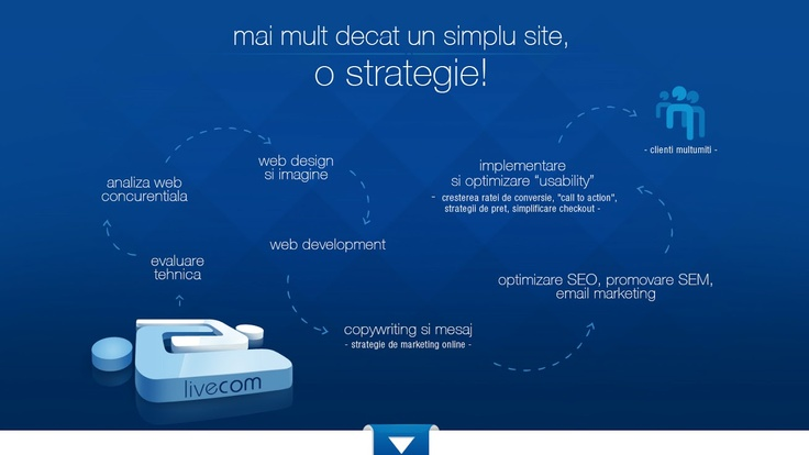 strategie in web design