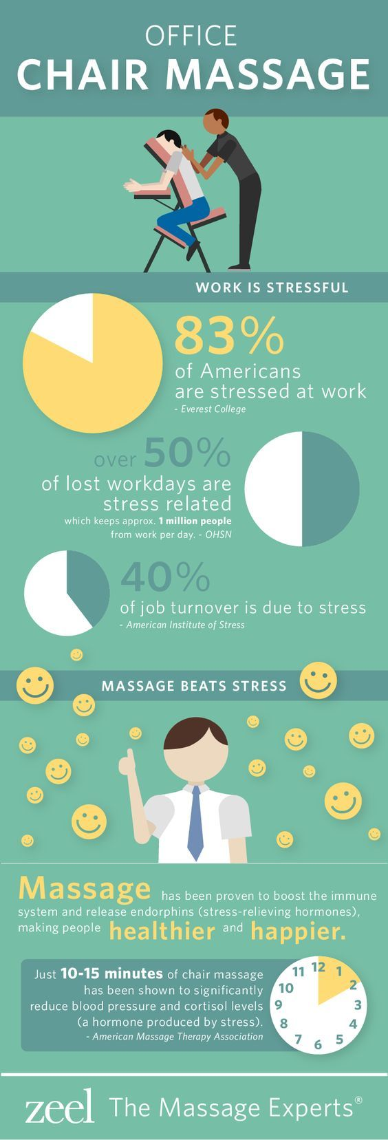 We know two things: workplace stress can take a toll on your health and massage relieves stress.  The obvious solution:  bringing the restorative power of onsite chair massage to the workplace.  Massage has been proven to boost the immune system and release endorphins (stress-relieving hormones) – making employees healthier and happier.: