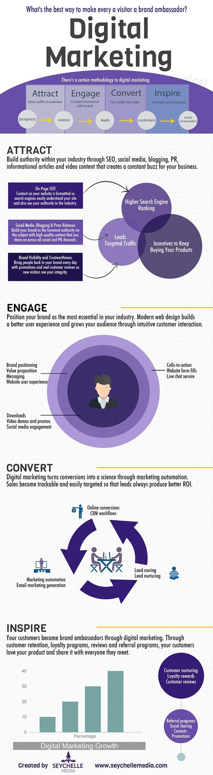 [#Infographic] How to Turn Visitors into #Brand Ambassadors: #DigitalMarketing