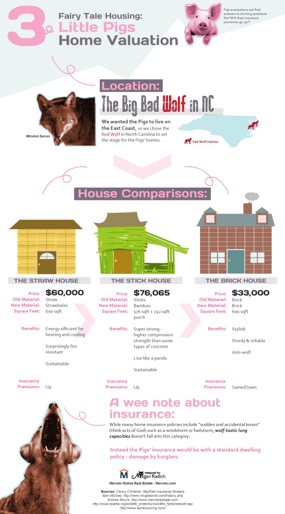 Best Movoto Infographics Images On   Info Graphics