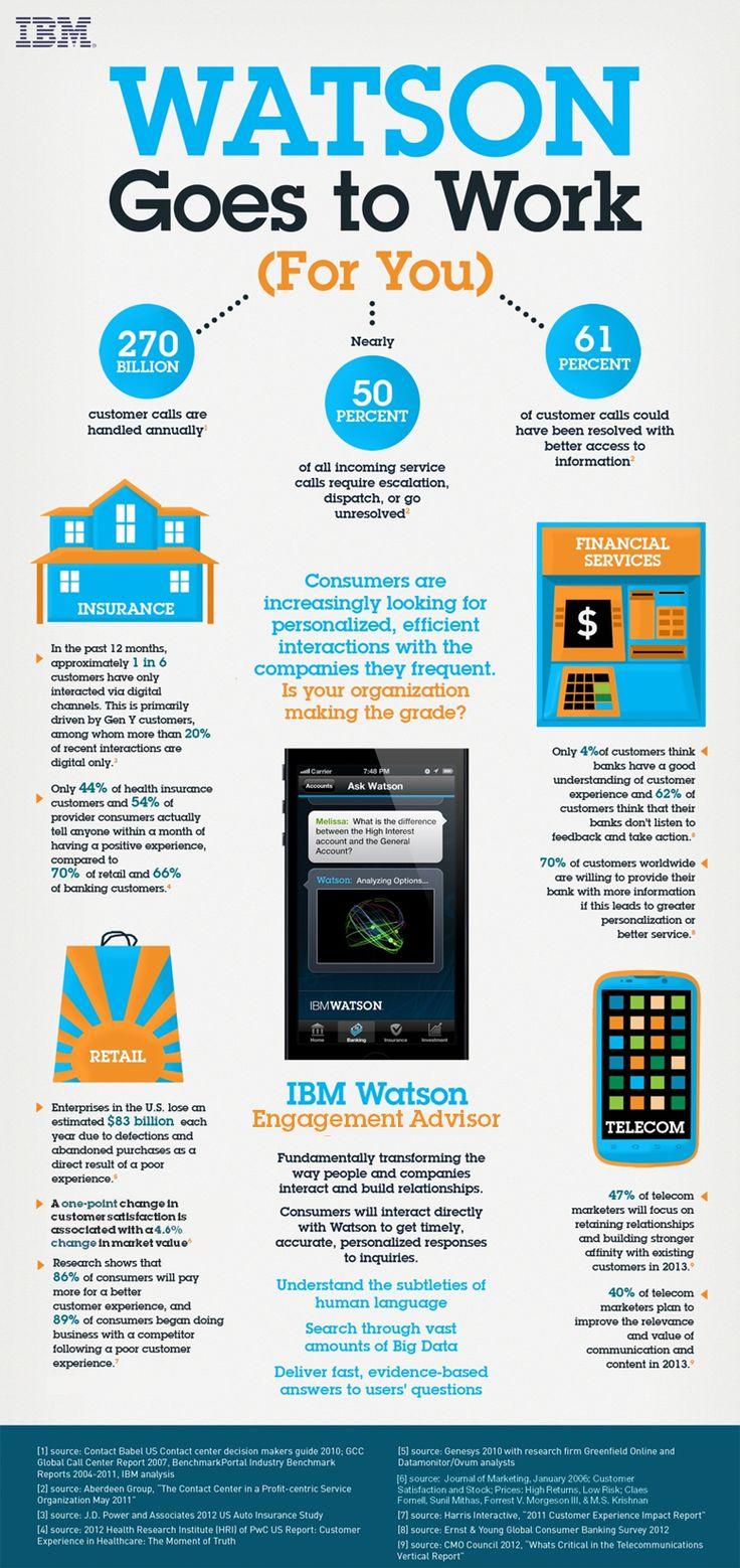 IBM Watson Engagement Advisor #SmarterCommerce infographic.png (779×1650)