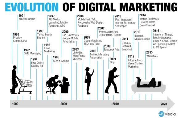 role of marketing in the company evolution - Szukaj w Google