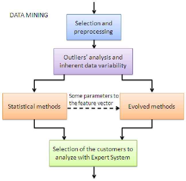 data mining of chemical analysis for The self-organizing map (som) developed by teuvo kohonen is a powerful tool for data mining, knowledge discovery and visualization of high dimensional data the som is being applied to problems of chemical analysis.