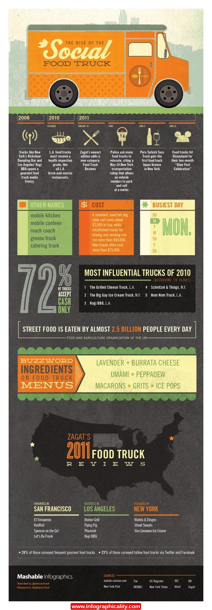 Rise Of The Social Food Truck Food 1 600x1820 Infographic - http://infographicality.com/rise-of-the-social-food-truck-food-1-600x1820-infographic/