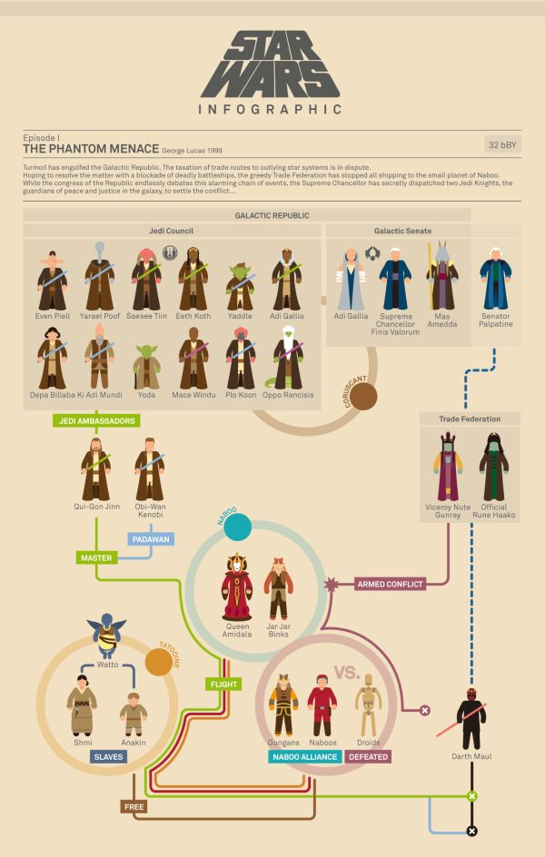 (2 of 2) Everything you really need to know about Star Wars [flowcharts] - Holy Kaw!