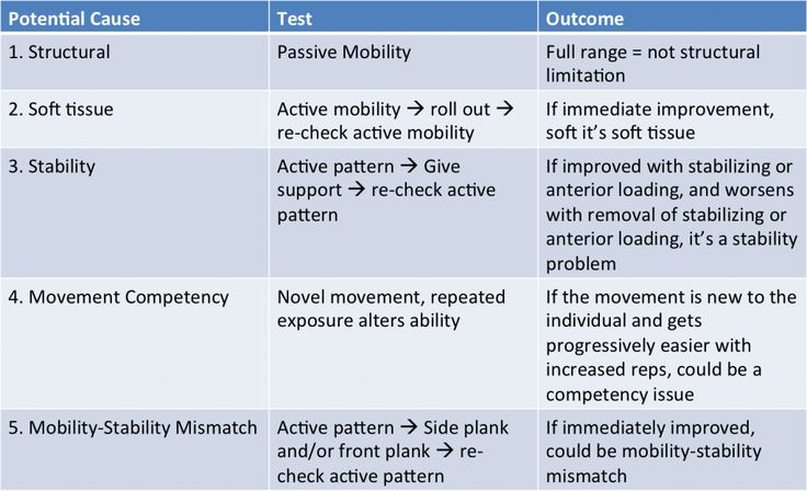 5-point check list I use to determine the underlying causes of any movement restriction
