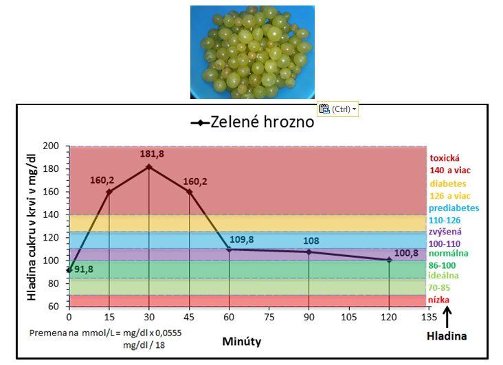 Ako môže vyzerať vaša hladina cukru v krvi po konzumácii 500 g zeleného hrozna, dokonca domáceho a slovenského? Aj keď sa 500 g môže zdať veľa, tak verte, že je to porcia na jedno posedenie a veľkú časť predstavuje voda.  Hrozno je známe vysokým obsahom glukózy a na 100 g obsahuje 18.1 g sacharidov, z toho 15.5 g cukru. Takže 500 g obsahuje až 90.5 g sacharidov, z toho 77.5 g cukru, 2.88 g tukov, 3.5 g bielkovín a 4.5 g vlákniny.