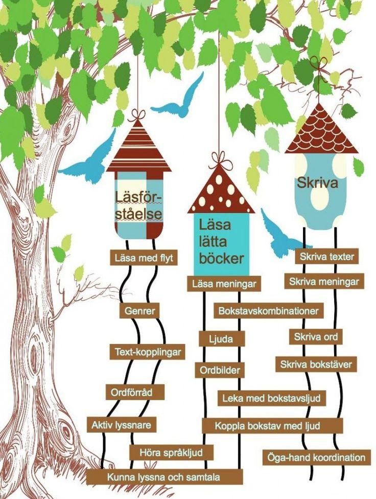 Språkträdet - Vägen till språket