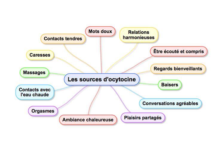 Les différentes #sources de bonne énergie ! J'ajoute aussi le #chant :-)
