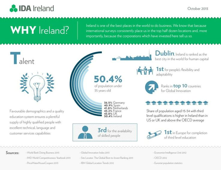 One of the many benefits companies gain from setting up operations in Ireland is access to a highly educated, talented workforce with a can do attitude.
