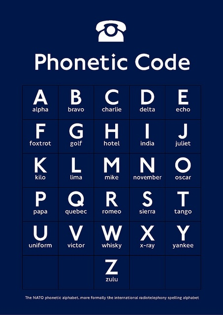 Best examples of Nato Phonetic code posters No. 2