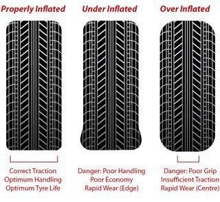 Do you know over-inflation of tyres too, can invite troubles? Always keep them properly inflated.