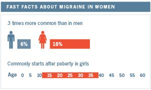 Women suffer migraines three times more frequently than men do; and, menstrual migraines affect 60 percent of these women.