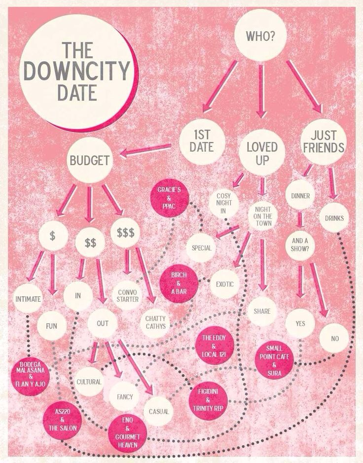 Valentines quiz. Flow chart quiz to decide which Downcity Providence destinations would suit you best on Valentines Day #love