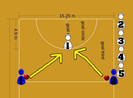Netball Defence Drill Is Fun Pinterest