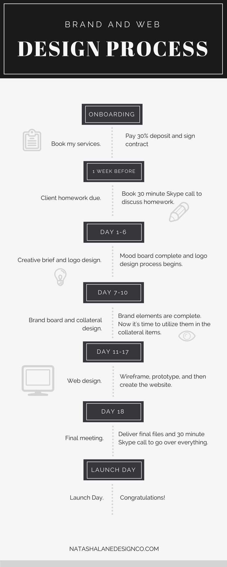 best 25  process infographic ideas on pinterest