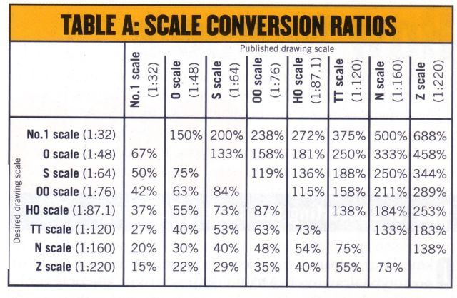 Architectural Drawing Scale Conversion Chart http://www.antenocitisworkshop/news/scale-conversion-chart