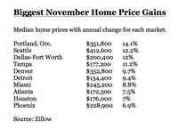 House money: North Texas preowned home sales up 26% over same time in 2015 | Real Estate | Dallas News