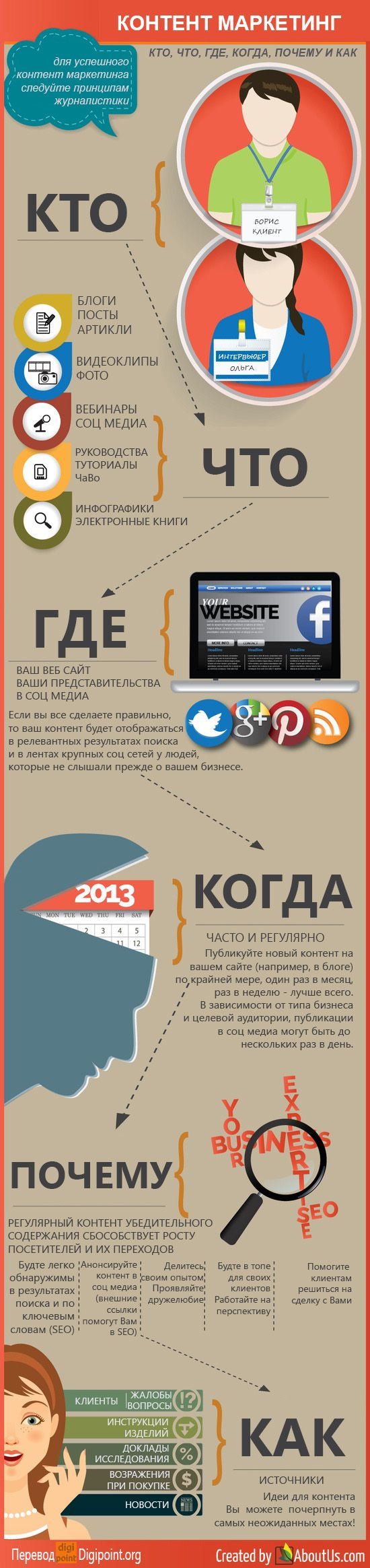 Контент Маркетинг  #маркетинг #продвижение #раскрутка #бизнес #контент #инфографика
