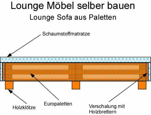 25+ best ideas about Lounge Möbel on Pinterest  Daybed ...