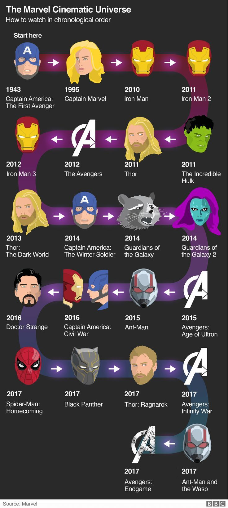 Avengers End Game: Marvel Cinematic Universe Erkrath-BBC News   – filme serien