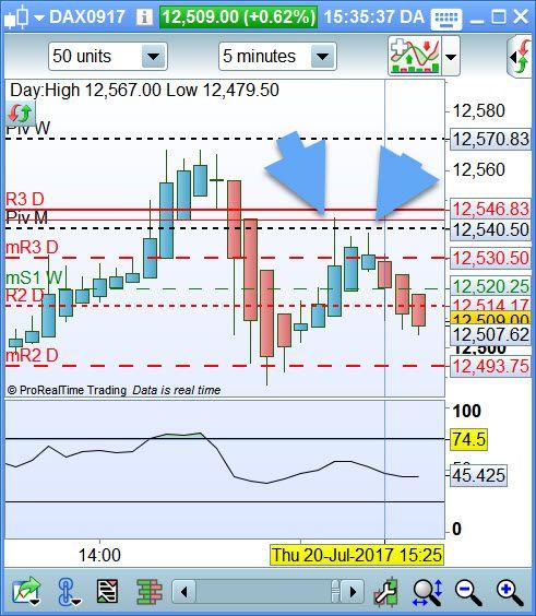 12540 pivot M atteint, objectif depuis 72h c'est fait :) https://www.andlil.com/forum/day-trading-et-scalping-du-jeudi-20-juillet-2017-t17239-390.html#p661563